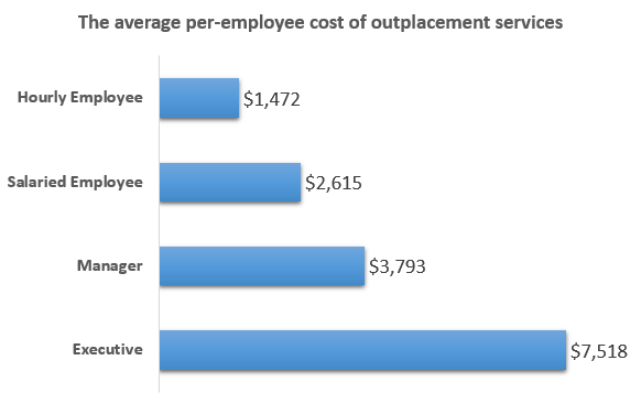 outplacement-services-cost-per-employee